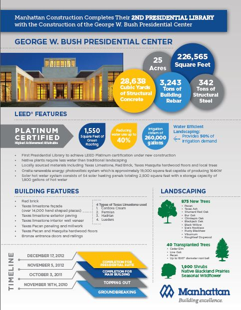 Infographic for the George W. Bush Presidential Center